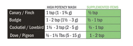 Harrison's High Potency Super Fine organic food pellets feeding chart